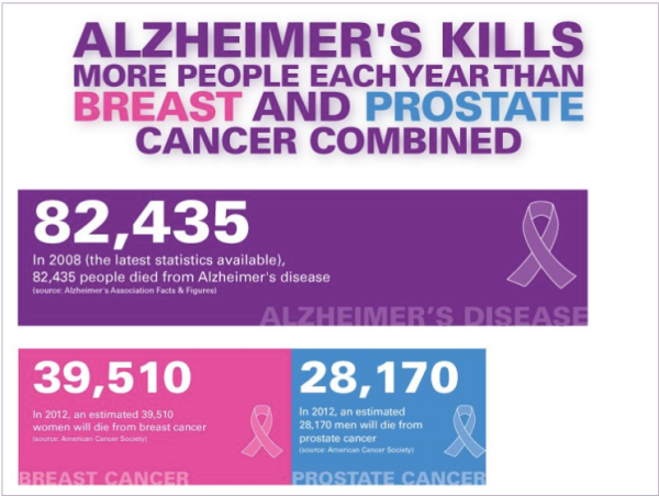 alzheimer's statistic